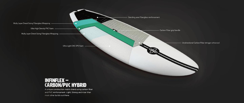 Infinflex – Carbon/PVC Hybrid